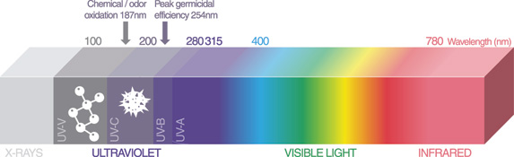 How ultraviolet light kills germs and oxidizes chemicals