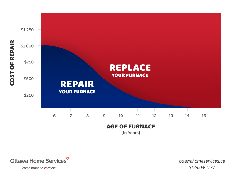 repair-or-replace-AC-diagram