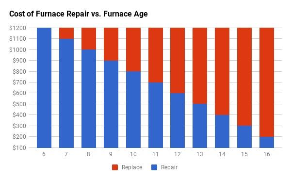 furnace-repair-replace-ohs